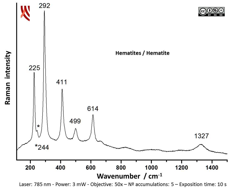 Raman spectrum of red decoration. Vessel 013-1