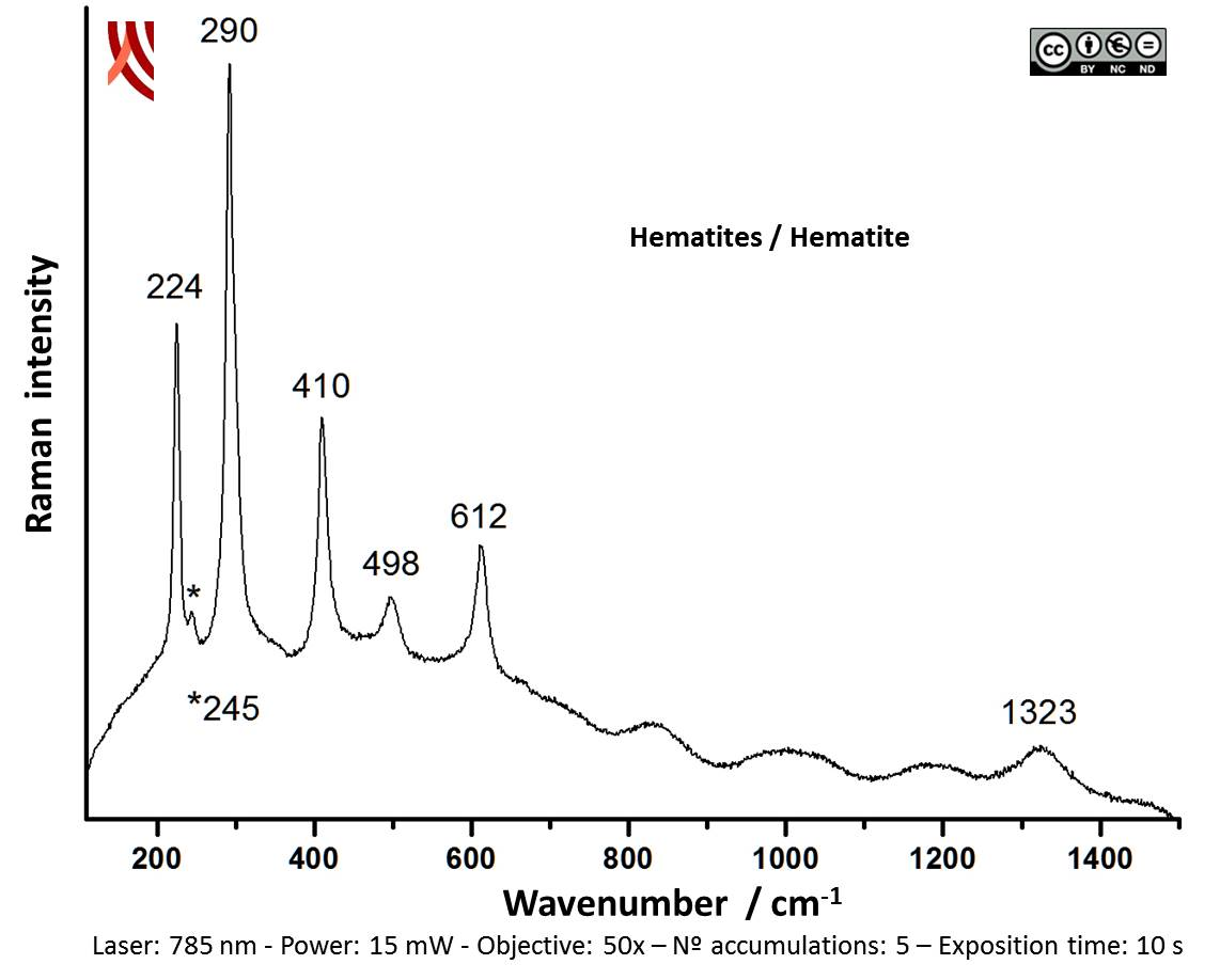 Raman spectrum of the red decoration. Vessel 022-1