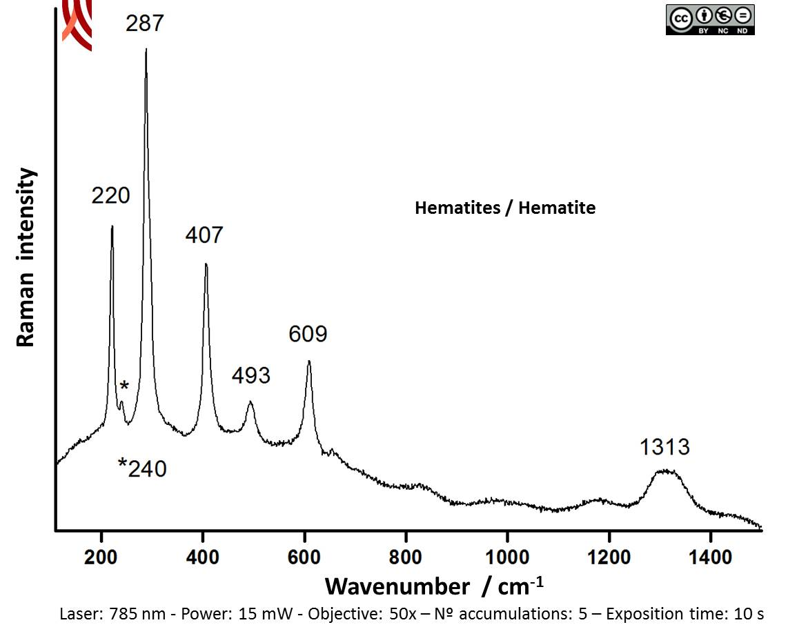 Raman spectrum of the red decoration. Vessel 2100-1