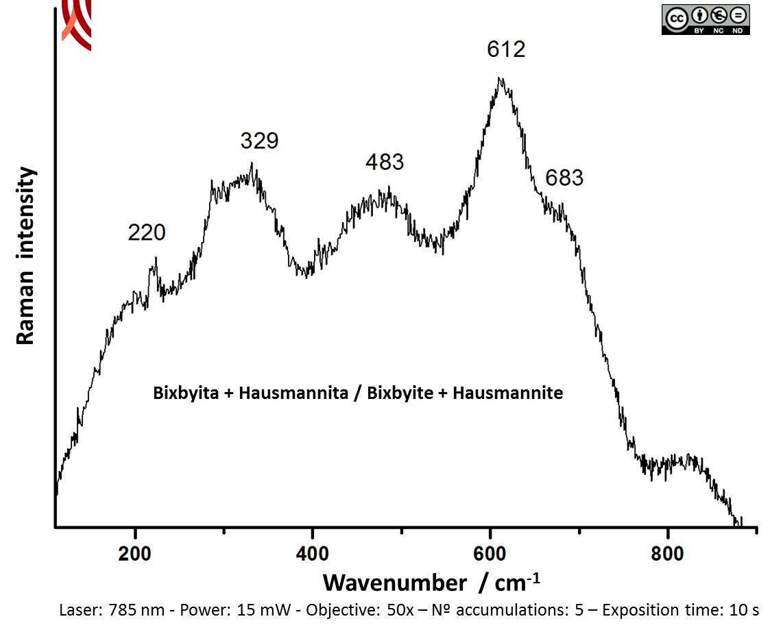 Raman spectrum A of black decoration. Vessel 2100-1