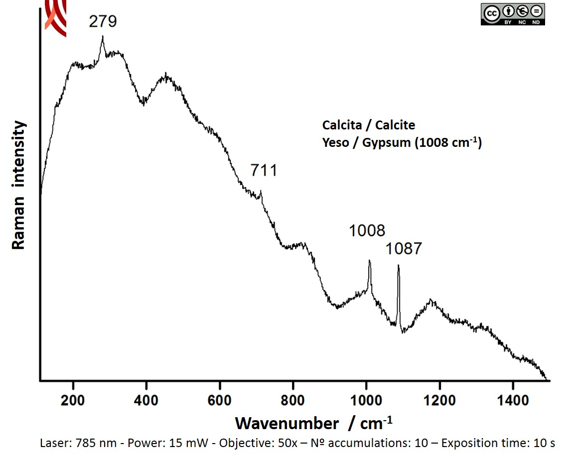 Raman spectrum of the white covering